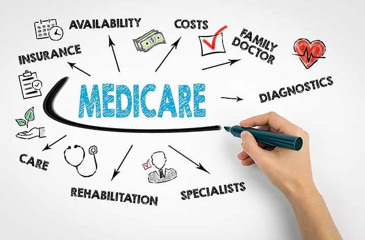 medicare confusion and costs